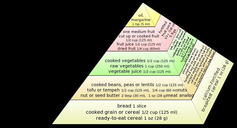 Vegan+Chart