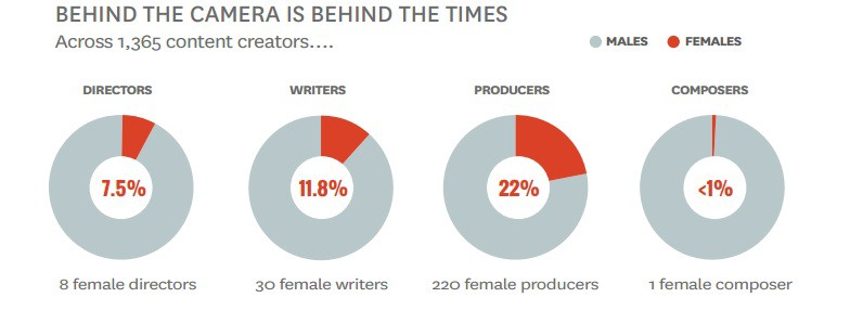 Does Hollywood Still See Women as Unequal?